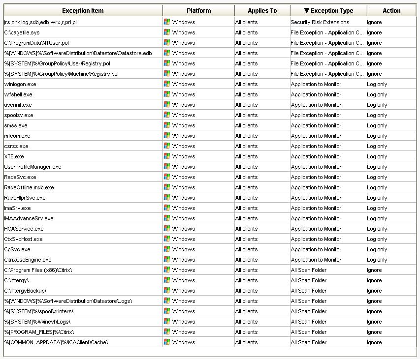 Symantec Endpoint Protection (SEP) 12 1 5 Antivirus